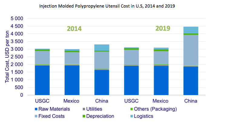 Reshoring of Polyolefins in North America | Reshoring Blog